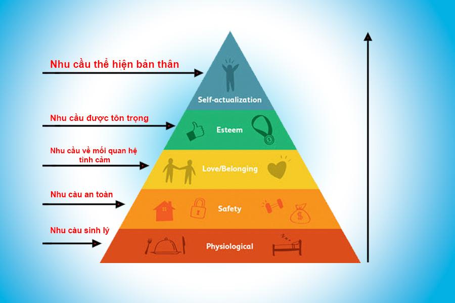 Tháp nhu cầu Maslow và ứng dụng trong marketing