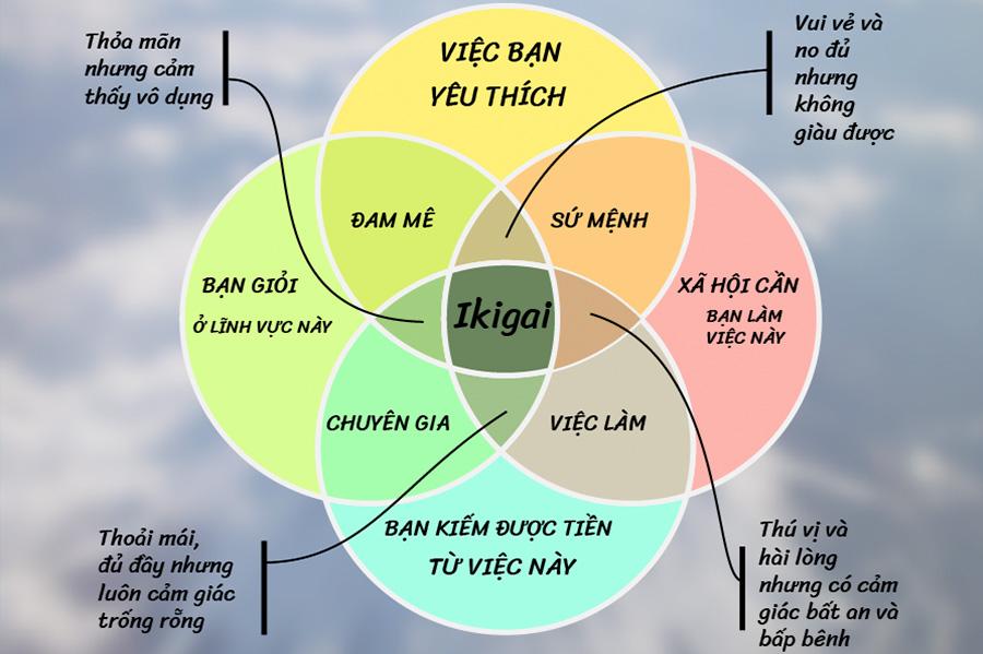 Ikigai – Bí quyết giúp người Nhật đi tìm hạnh phúc trong từng khoảnh khắc